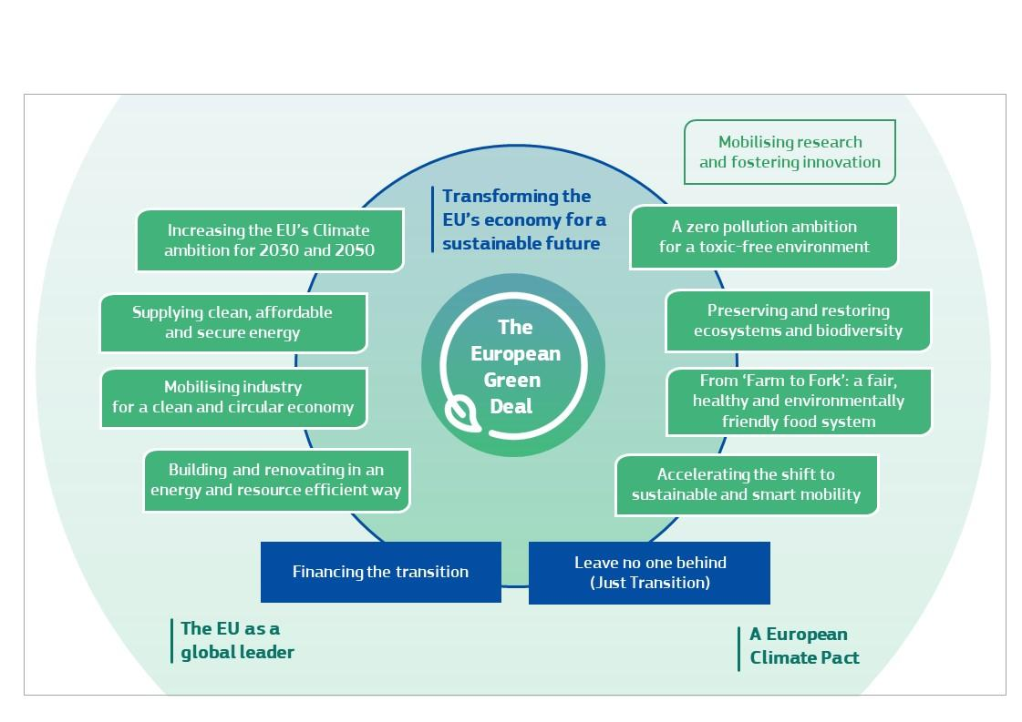 Developing a sustainable blue economy in the European Union